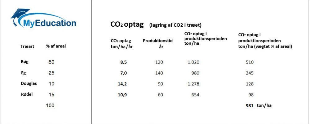 Co2 optag